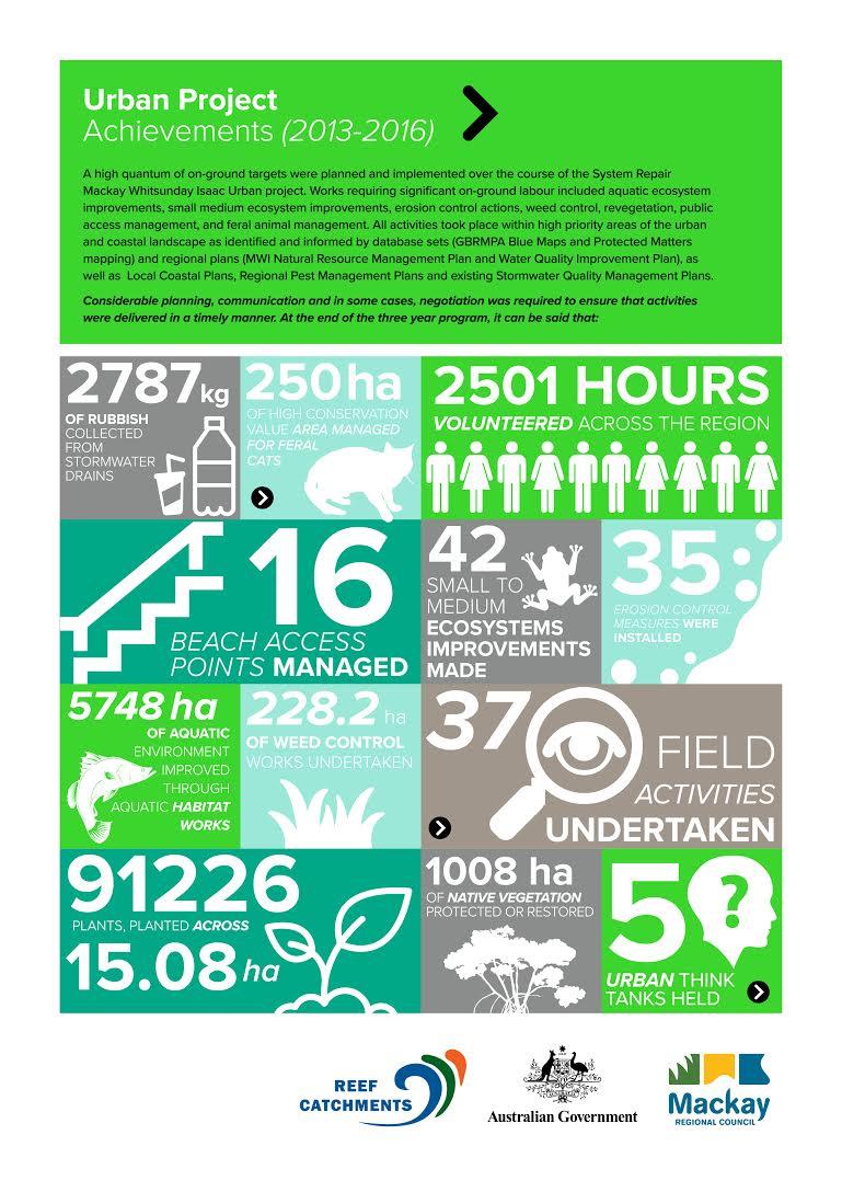 Graph Reef Catchments Urban Achievements 2016.